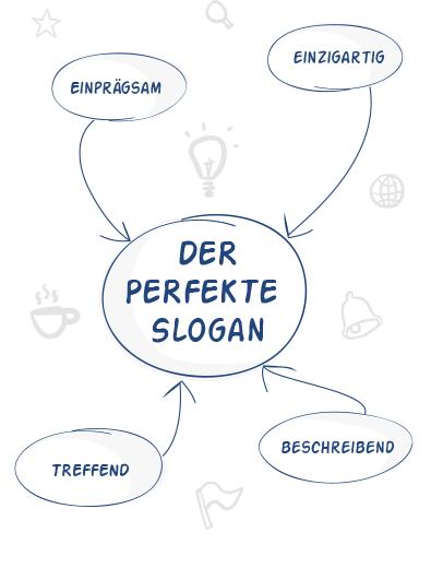 Slogan finden per Online-Brainstorming mit vielen Kreativen
